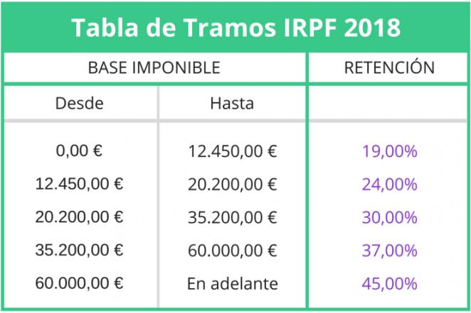 tabla-de-tramos-irpf-2018-740x493.png